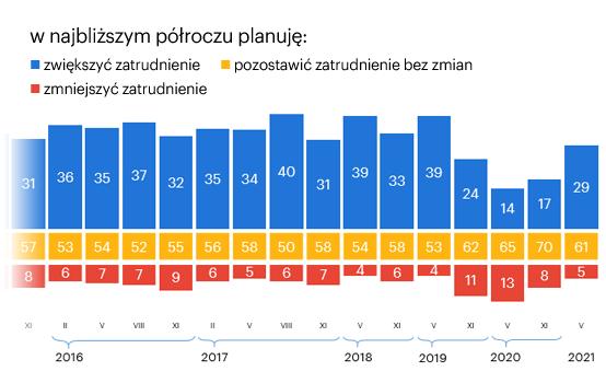 43-plany-pracodawcow-infografika