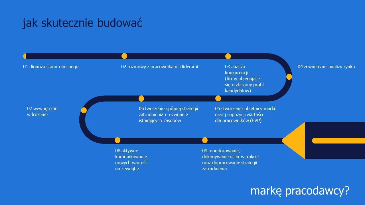 jak_skutecznie_budowac_marke_pracodawcy_randstad